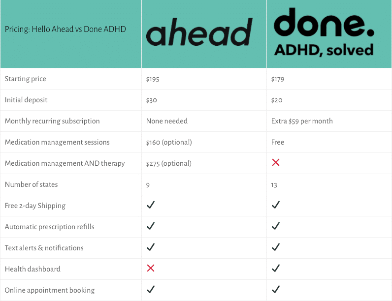 hello ahead vs done adhd comparison