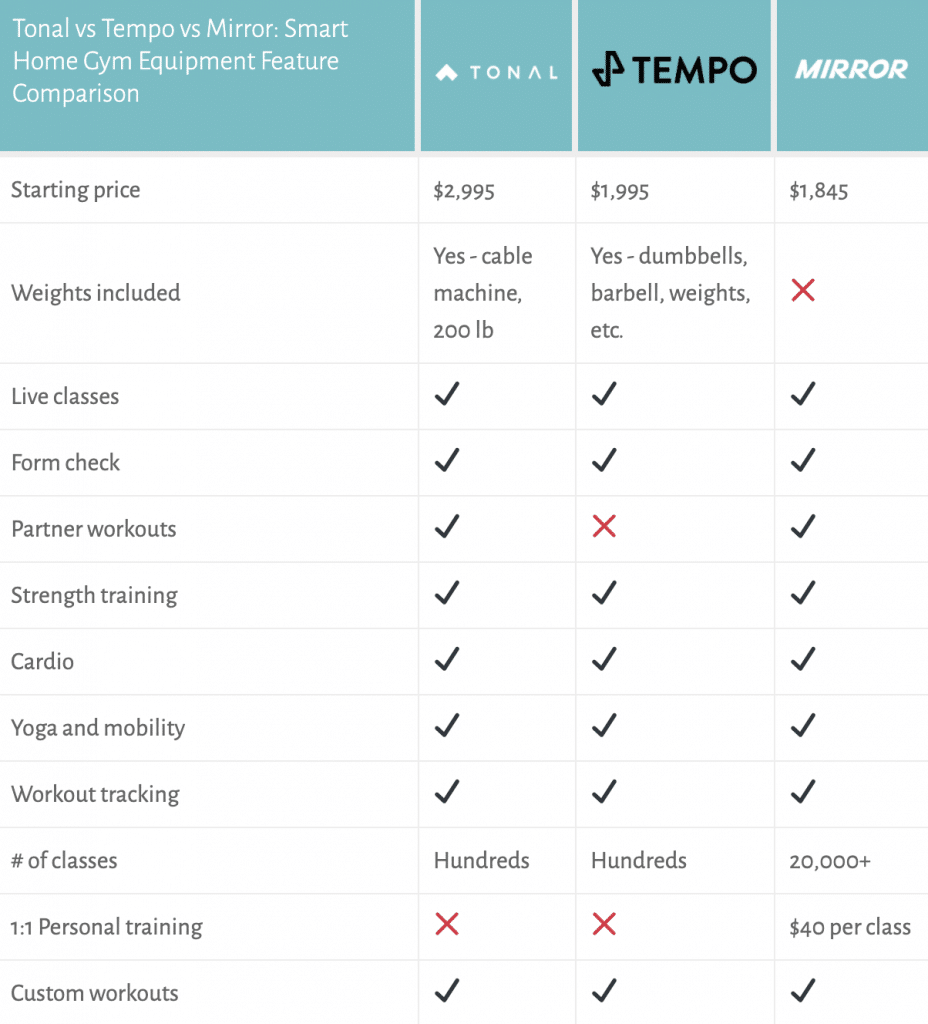 tonal vs tempo vs mirror: feature comparison