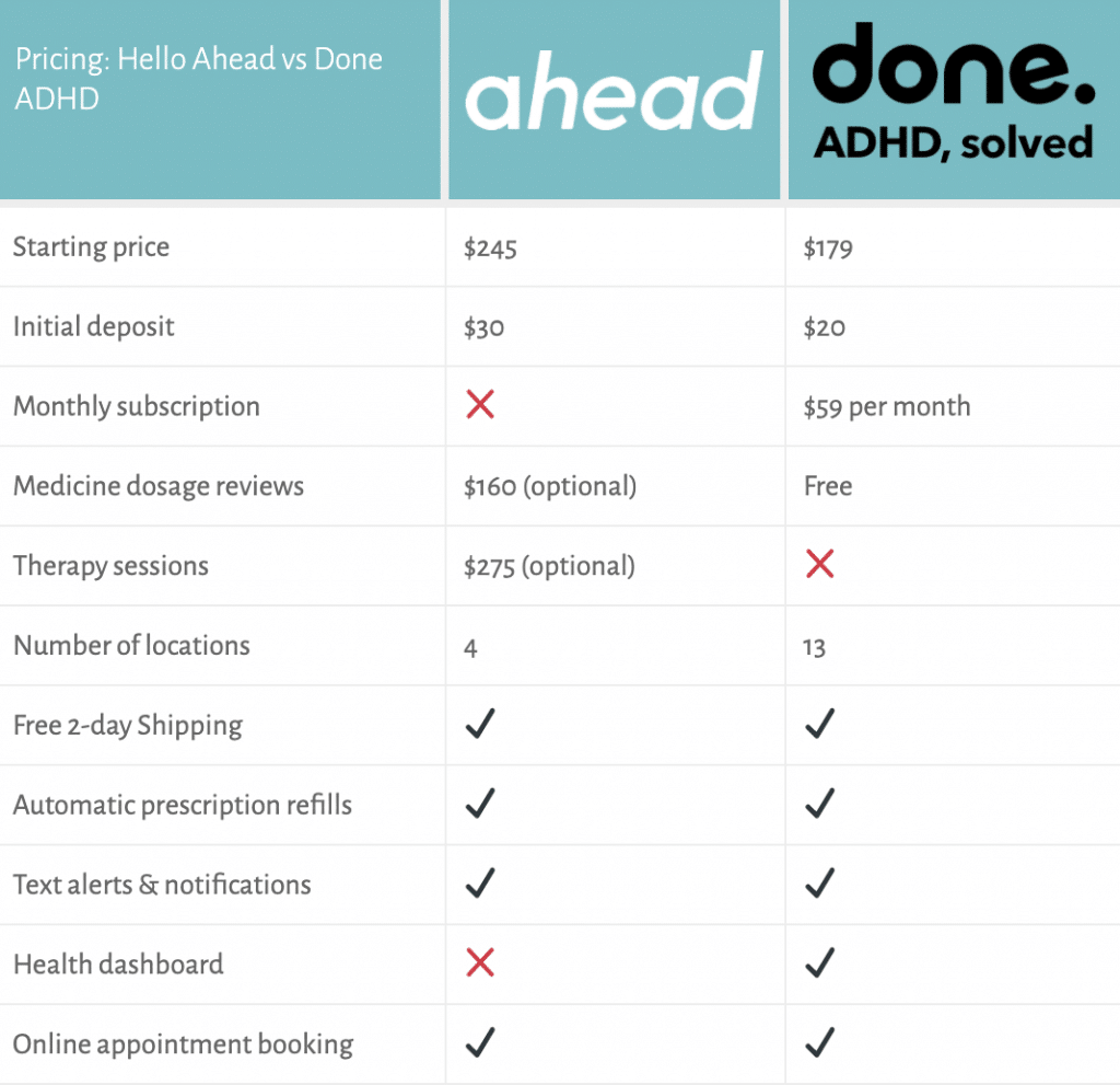 done adhd vs hello ahead pricing table