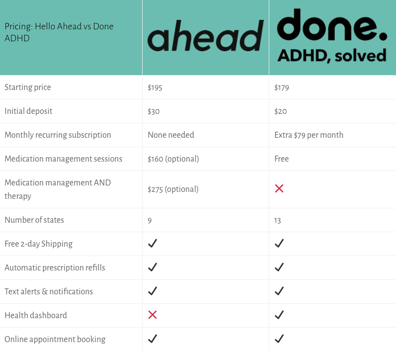 hello ahead vs done adhd pricing chart