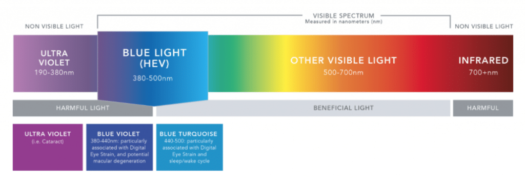 visible light color spectrum