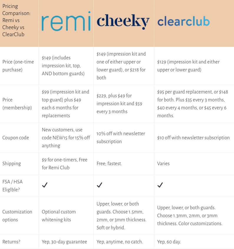 remi vs cheeky vs clearclub mobile comparison chart