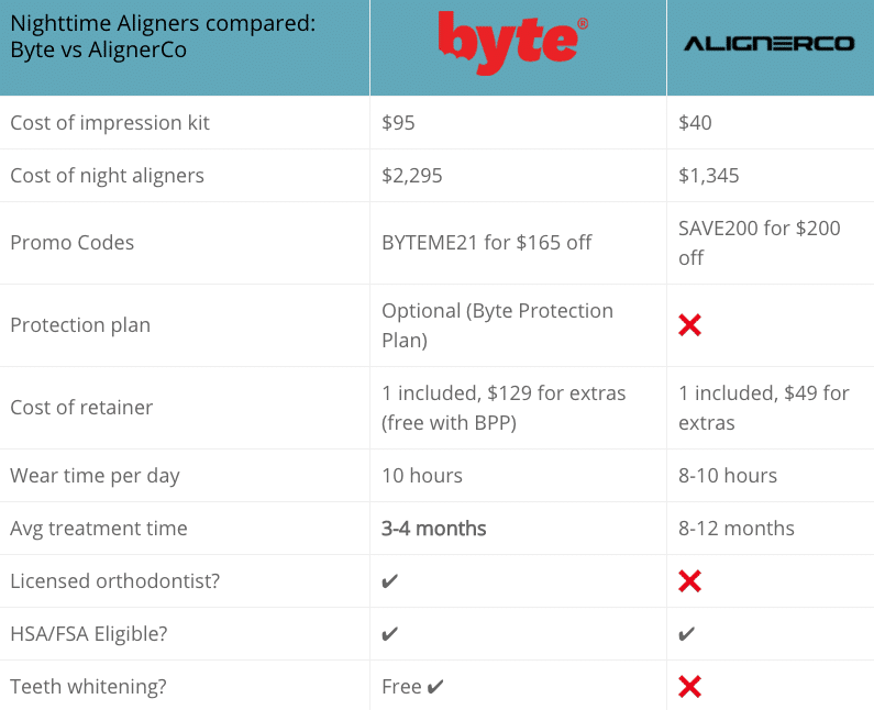 Byte vs AlignerCo pricing comparison: Night-only plan
