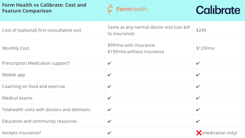 form health vs calibrate pricing and feature comparison